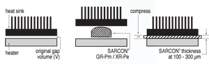 SARCON® SILICONE PUTTY