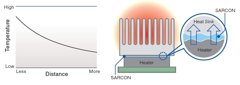 SARCON® Thermal Functions