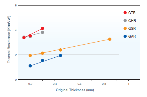 SARCON Thermal Resistance Data
