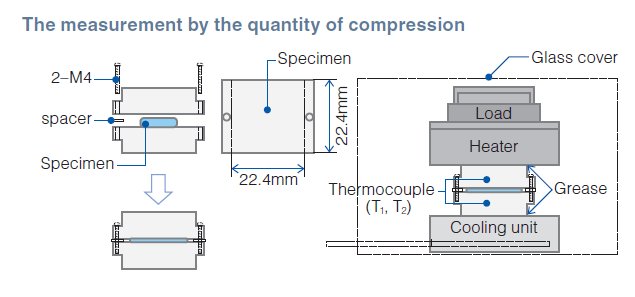 by ASTM D5470 modified Quantity of Compression