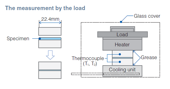 by ASTM D5470 modified Measurement by Load