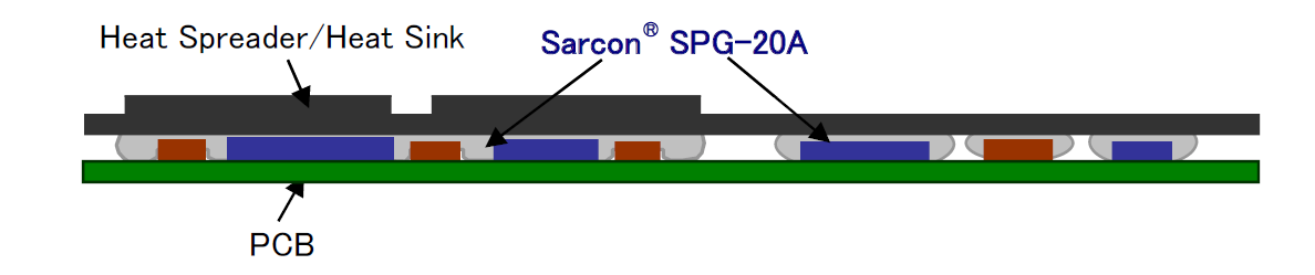 SARCON® SPG-20A Recommended application