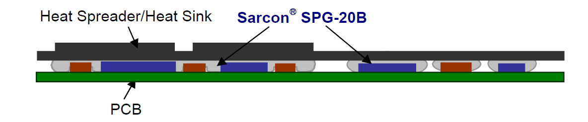 SARCON® SPG-20B Recommended application